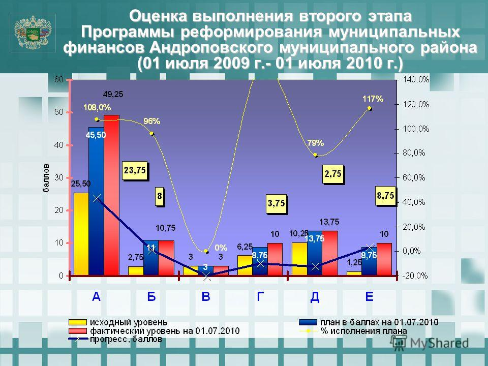 Оценка выполнения второго этапа Программы реформирования муниципальных финансов Андроповского муниципального района (01 июля 2009 г.- 01 июля 2010 г.)