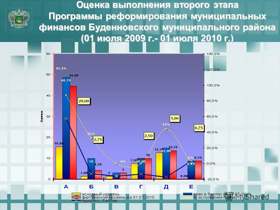Оценка выполнения второго этапа Программы реформирования муниципальных финансов Буденновского муниципального района (01 июля 2009 г.- 01 июля 2010 г.)