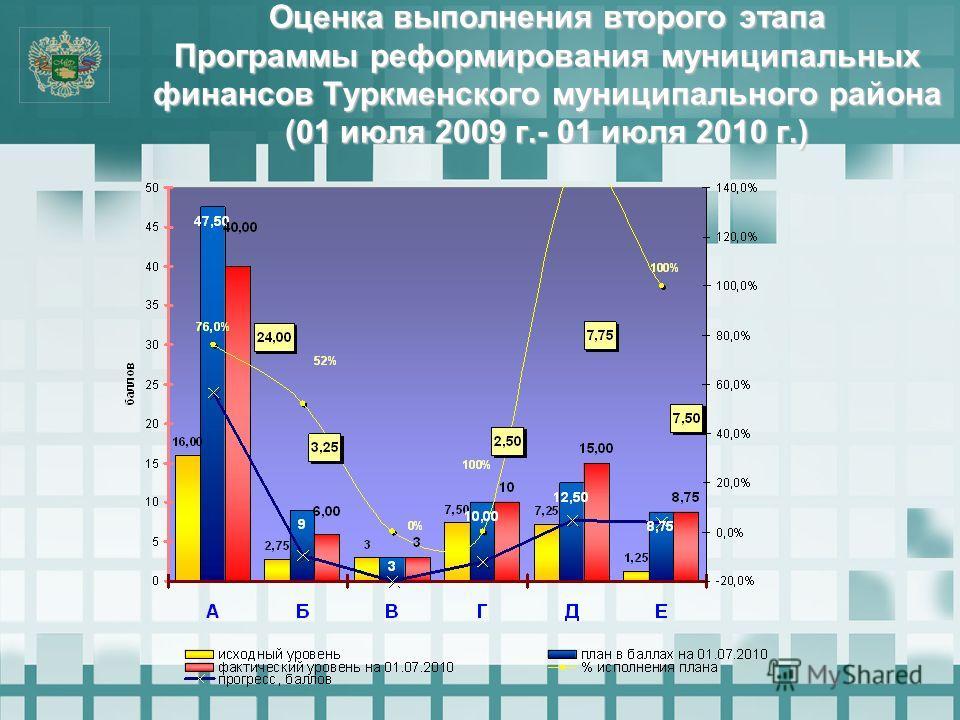Оценка выполнения второго этапа Программы реформирования муниципальных финансов Туркменского муниципального района (01 июля 2009 г.- 01 июля 2010 г.)