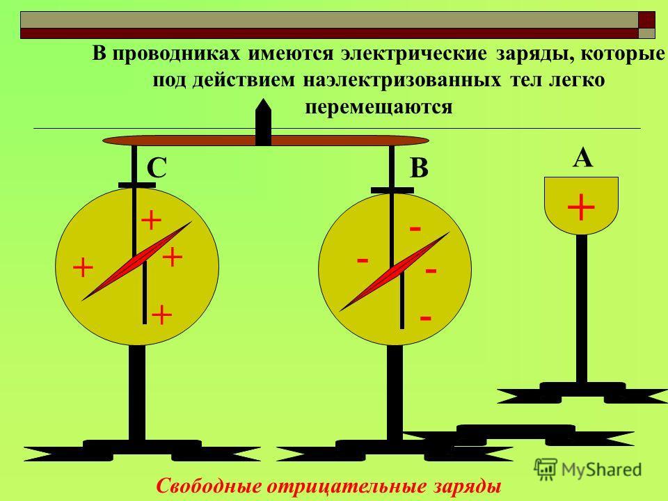СВ А + + + + + - - - - В проводниках имеются электрические заряды, которые под действием наэлектризованных тел легко перемещаются Свободные отрицательные заряды