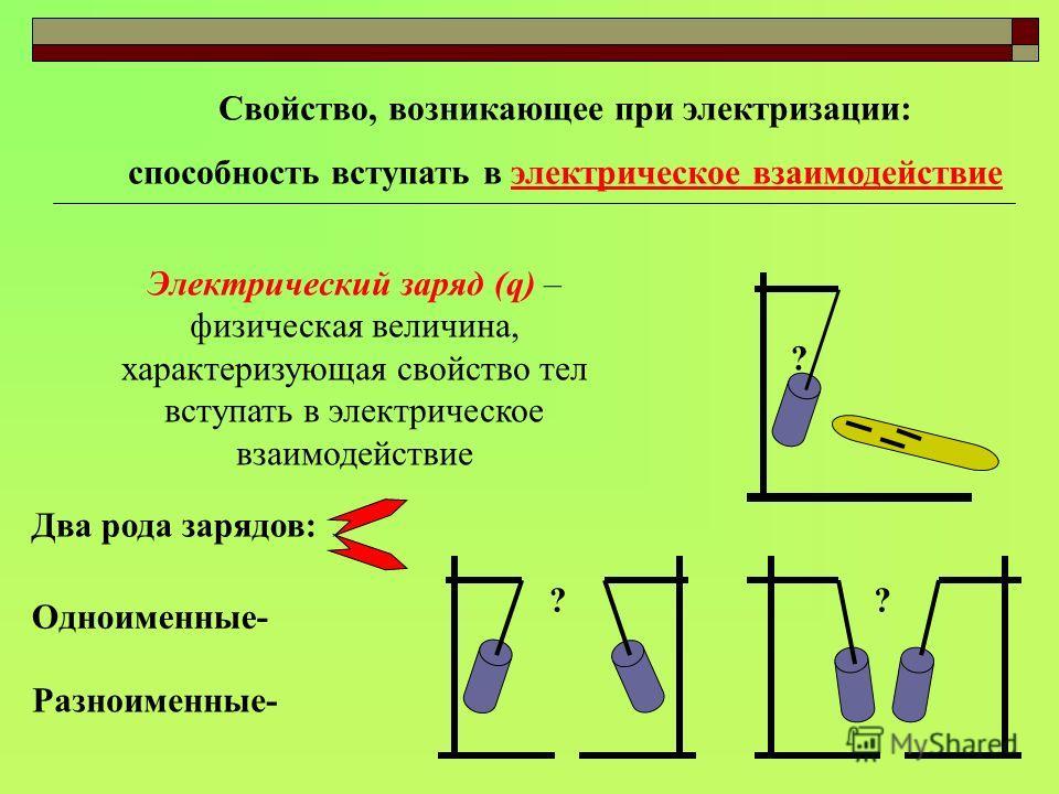 Свойство, возникающее при электризации: способность вступать в электрическое взаимодействие Электрический заряд (q) – физическая величина, характеризующая свойство тел вступать в электрическое взаимодействие Два рода зарядов: Одноименные- Разноименны