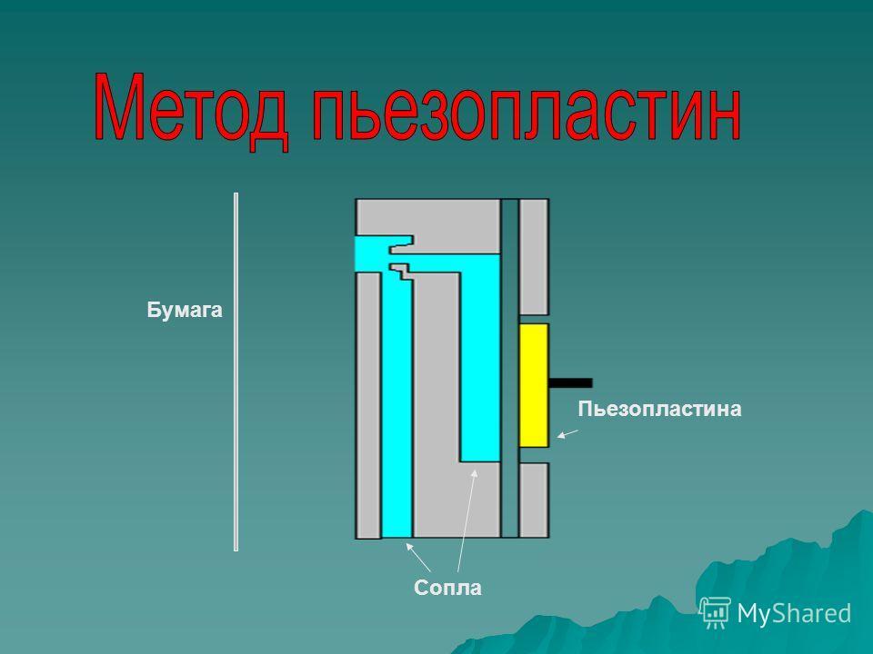 Печатающие головки Печатающие головки Вылетающие капли краски Нагревательный элемент Воздушный пузырёк пьезоэлектрическая термическая подача краски Элемент многослойного пьезоэлектрического привода