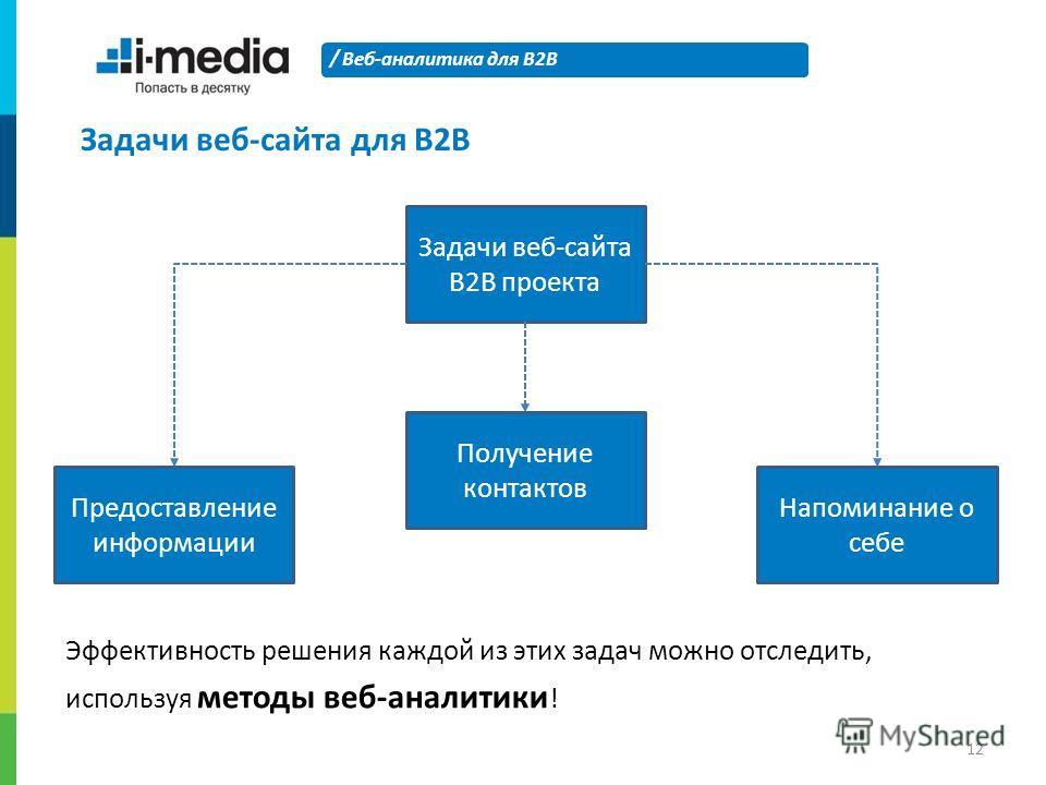 / Веб-аналитика для B2B 12 Задачи веб-сайта для B2B Задачи веб-сайта B2B проекта Предоставление информации Получение контактов Напоминание о себе Эффективность решения каждой из этих задач можно отследить, используя методы веб-аналитики !