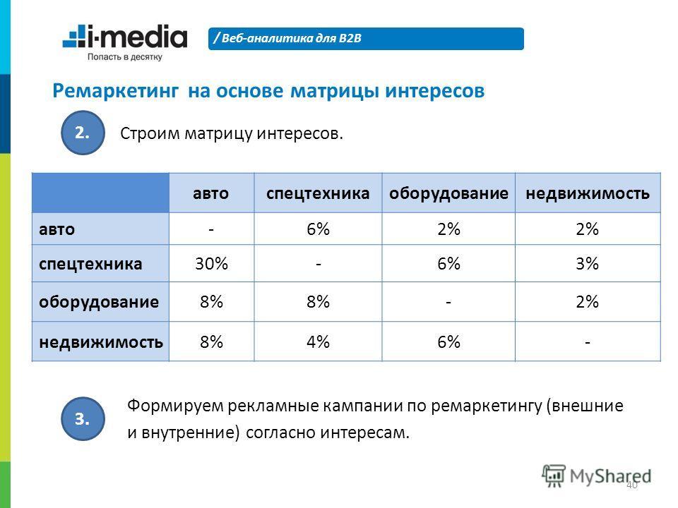 / Веб-аналитика для B2B 40 Ремаркетингна основе матрицы интересов 2. Строим матрицу интересов. автоспецтехникаоборудованиенедвижимость авто-6%2% спецтехника30%-6%3% оборудование8% -2% недвижимость8%4%6%- 3. Формируем рекламные кампании по ремаркетинг