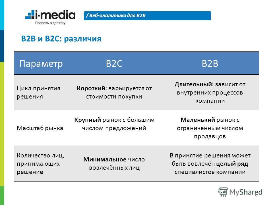 / Веб-аналитика для B2B 5 B2B и B2C: различия ПараметрB2CB2B Цикл принятия решения Короткий: варьируется от стоимости покупки Длительный: зависит от внутренних процессов компании Масштаб рынка Крупный рынок с большим числом предложений Маленький рыно