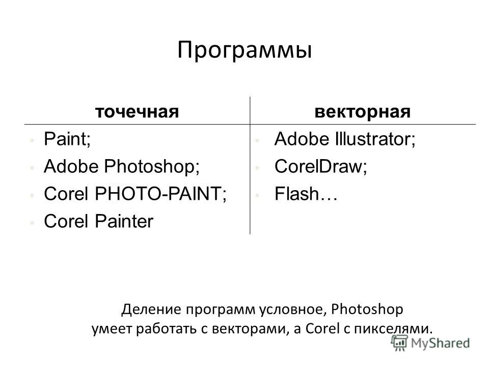 Программы точечнаявекторная Paint; Adobe Photoshop; Corel PHOTO-PAINT; Corel Painter Adobe Illustrator; CorelDraw; Flash… Деление программ условное, Photoshop умеет работать с векторами, а Corel с пикселями.