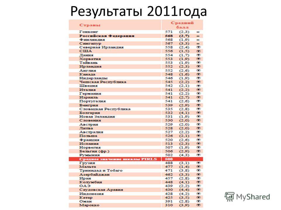 Результаты 2011года