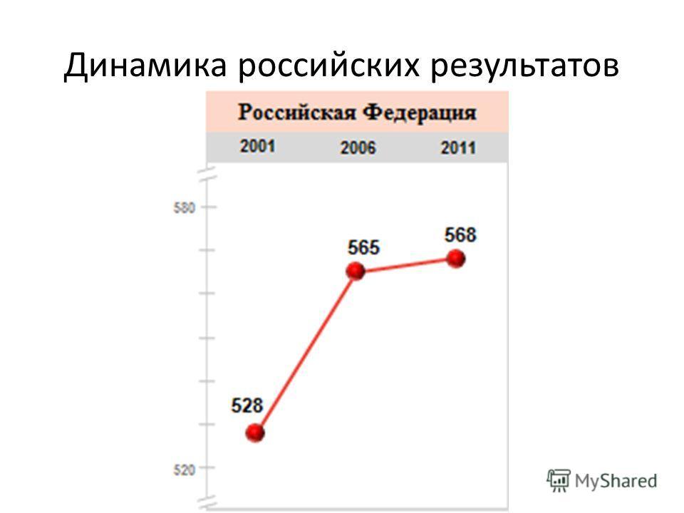 Динамика российских результатов