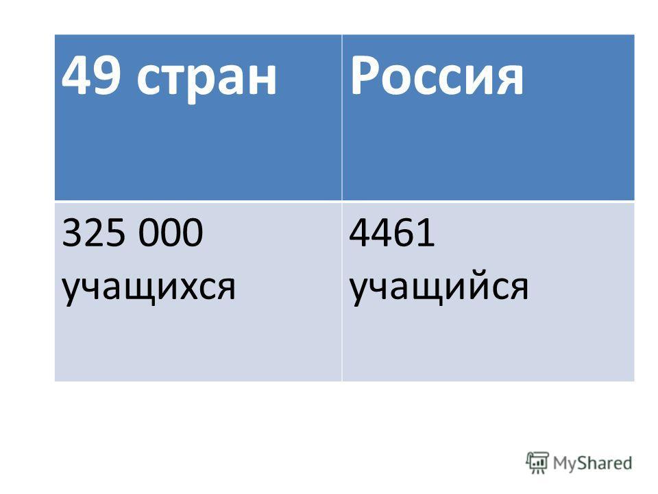 49 странРоссия 325 000 учащихся 4461 учащийся