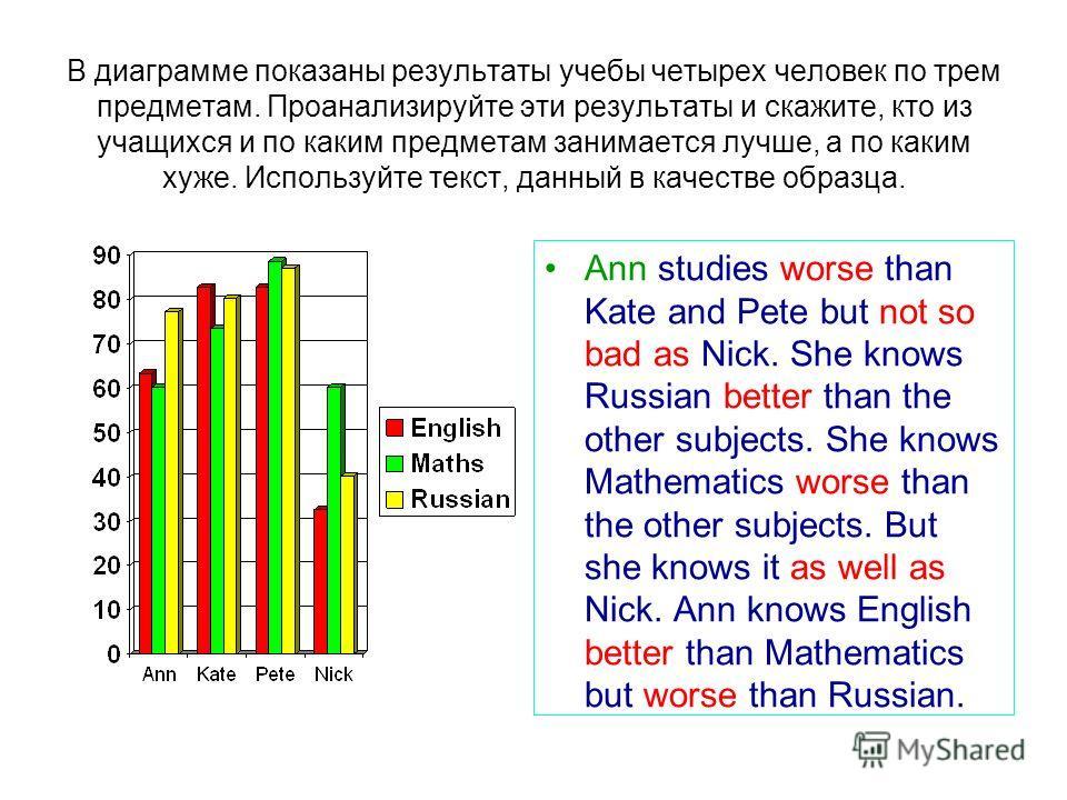 В диаграмме показаны результаты учебы