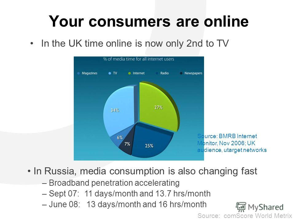 Your consumers are online In the UK time online is now only 2nd to TV Source: BMRB Internet Monitor, Nov 2006; UK audience, utarget networks In Russia, media consumption is also changing fast – Broadband penetration accelerating – Sept 07: 11 days/mo