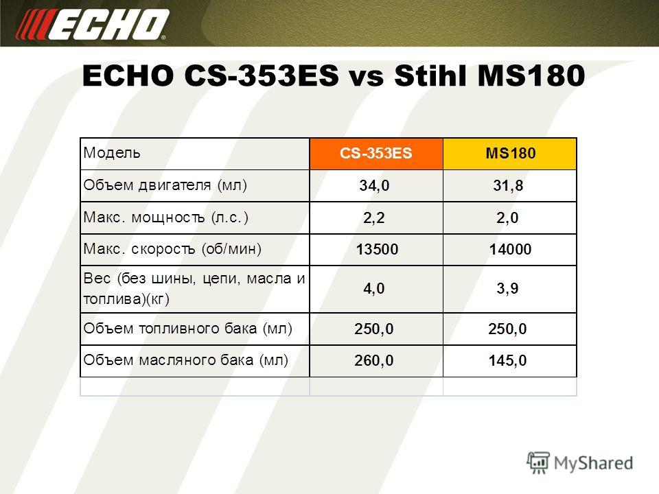 ECHO CS-353ES vs Stihl MS180