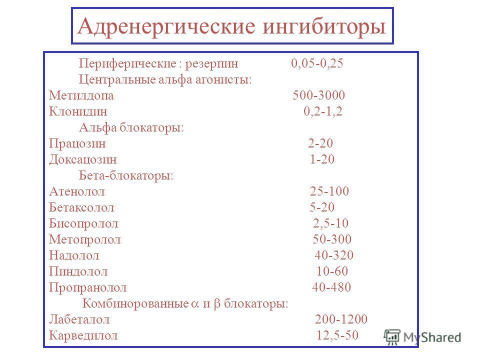 Адренергические ингибиторы Периферические : резерпин 0,05-0,25 Центральные альфа агонисты: Метилдопа 500-3000 Клонидин 0,2-1,2 Альфа блокаторы: Працозин 2-20 Доксацозин 1-20 Бета-блокаторы: Атенолол 25-100 Бетаксолол 5-20 Бисопролол 2,5-10 Метопролол