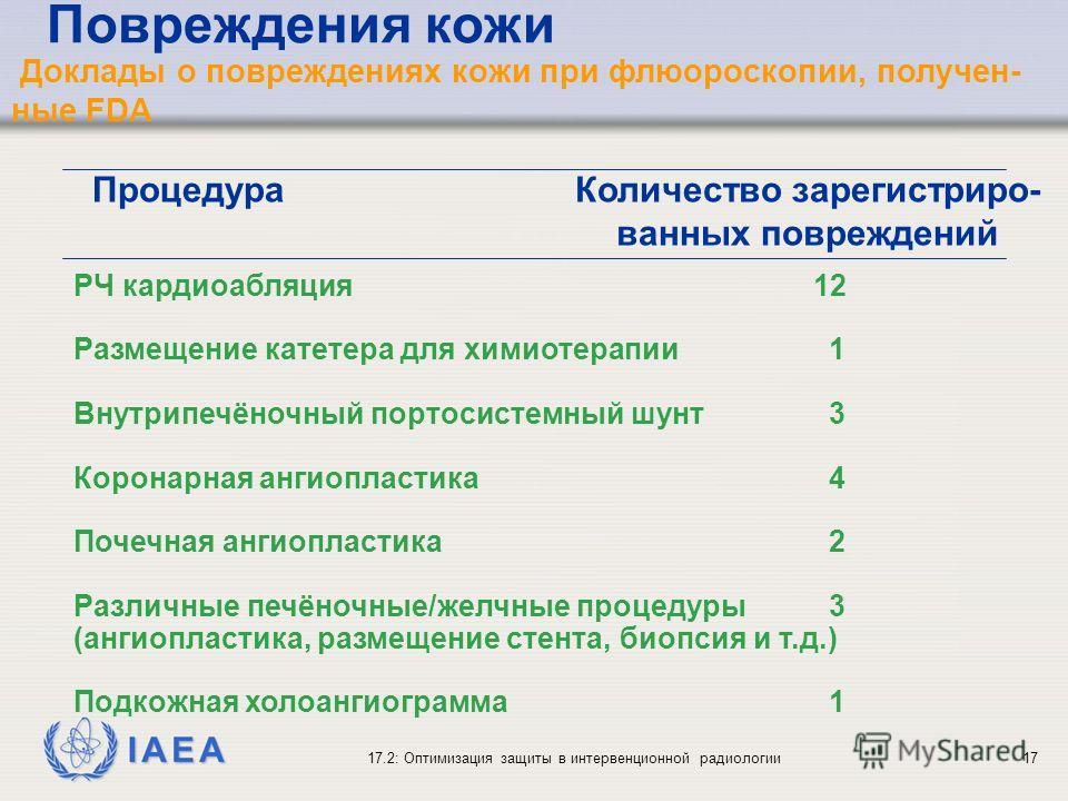 IAEA 17.2: Оптимизация защиты в интервенционной радиологии17 Доклады о повреждениях кожи при флюороскопии, получен- ные FDA ПроцедураКоличество зарегистриро- ванных повреждений РЧ кардиоабляция 12 Размещение катетера для химиотерапии 1 Внутрипечёночн