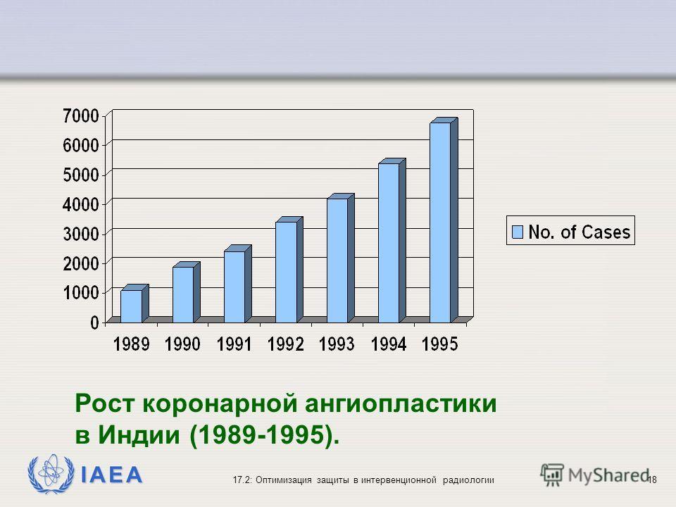 IAEA 17.2: Оптимизация защиты в интервенционной радиологии18 Рост коронарной ангиопластики в Индии (1989-1995).