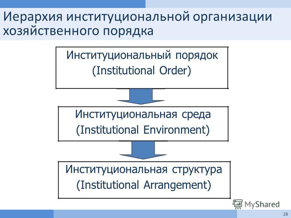 Иерархия институциональной организации хозяйственного порядка 28 Институциональный порядок (Institutional Order) Институциональная среда (Institutional Environment) Институциональная структура (Institutional Arrangement)