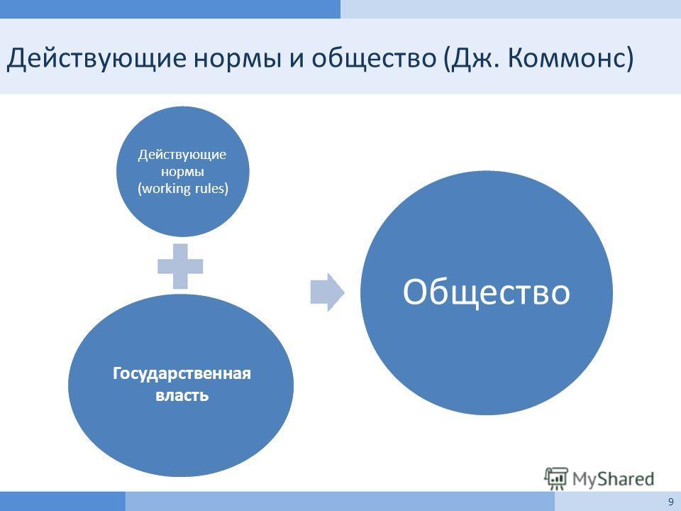 Действующие нормы и общество (Дж. Коммонс) Действующие нормы (working rules) Общество Государственная власть 9
