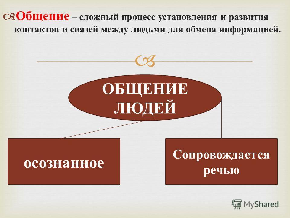 Общение – сложный процесс установления и развития контактов и связей между людьми для обмена информацией. ОБЩЕНИЕ ЛЮДЕЙ осознанное Сопровождается речью
