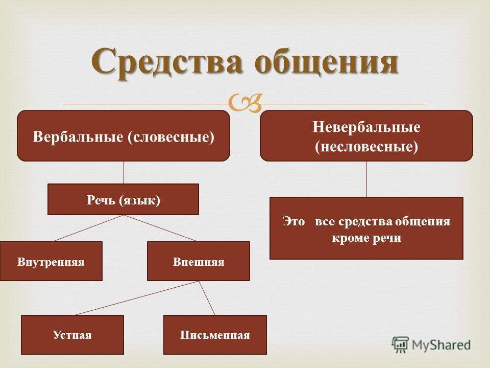 Средства общения Вербальные (словесные) Невербальные (несловесные) Речь (язык) ВнутренняяВнешняя УстнаяПисьменная Это все средства общения кроме речи