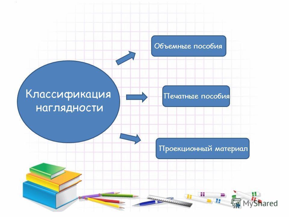 Классификация наглядности Объемные пособияПечатные пособия Проекционный материал