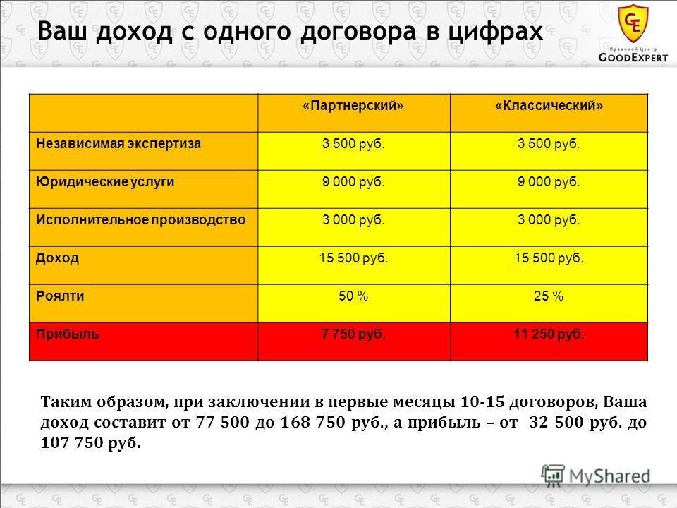 Таким образом, при заключении в первые месяцы 10-15 договоров, Ваша доход составит от 77 500 до 168 750 руб., а прибыль – от 32 500 руб. до 107 750 руб. Ваш доход с одного договора в цифрах «Партнерский»«Классический» Независимая экспертиза3 500 руб.