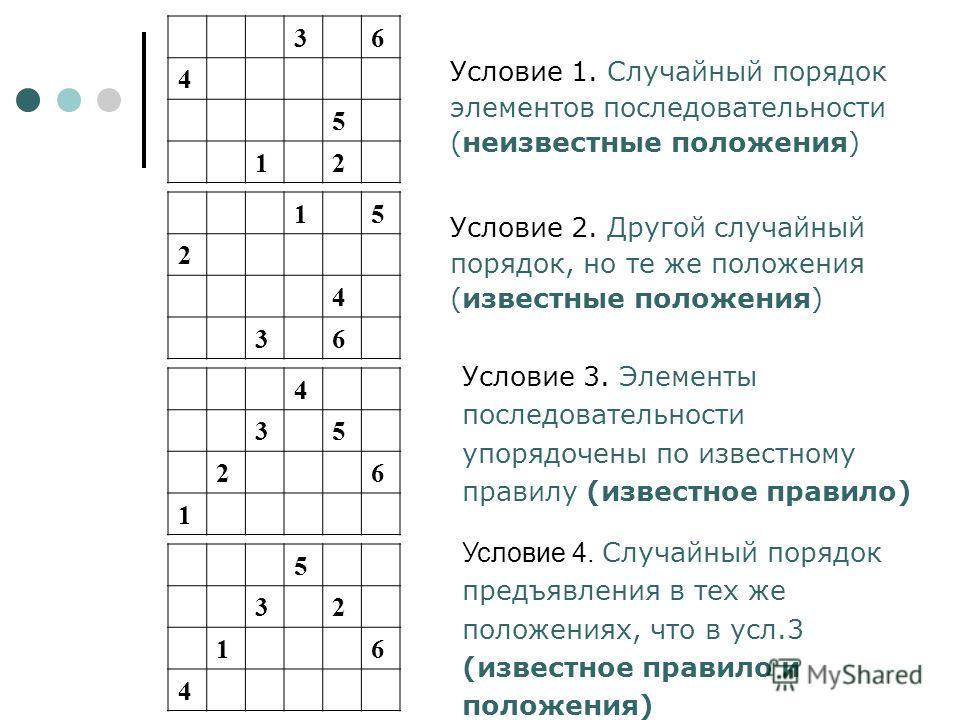 Условие 3. Элементы последовательности упорядочены по известному правилу (известное правило) 36 4 5 12 4 35 26 1 5 32 16 4 Условие 4. Случайный порядок предъявления в тех же положениях, что в усл.3 (известное правило и положения) 15 2 4 36 Условие 1.