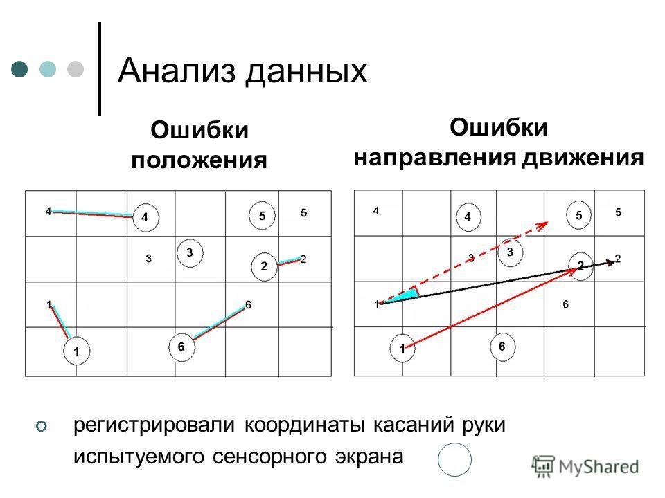 Анализ данных Ошибки положения Ошибки направления движения регистрировали координаты касаний руки испытуемого сенсорного экрана