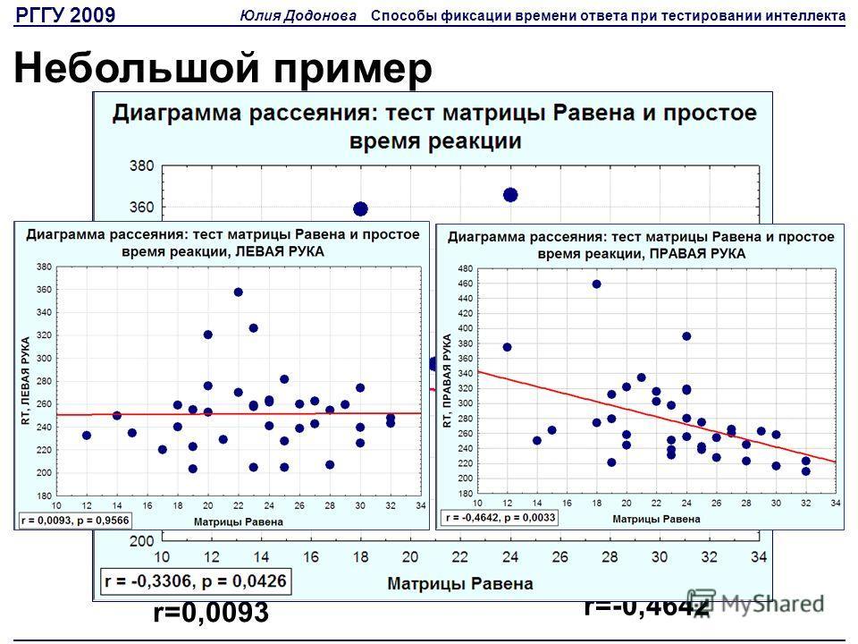РГГУ 2009 Юлия Додонова Способы фиксации времени ответа при тестировании интеллекта Небольшой пример ЛЕВАЯ РУКА, r=0,0093 ПРАВАЯ РУКА, r=-0,4642
