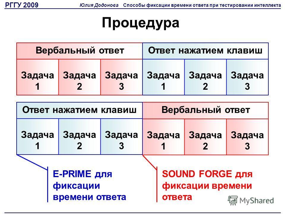 Процедура Вербальный ответ Задача 1 Задача 2 Задача 3 Вербальный ответ Задача 1 Задача 2 Задача 3 Ответ нажатием клавиш Задача 1 Задача 2 Задача 3 Ответ нажатием клавиш Задача 1 Задача 2 Задача 3 E-PRIME для фиксации времени ответа SOUND FORGE для фи