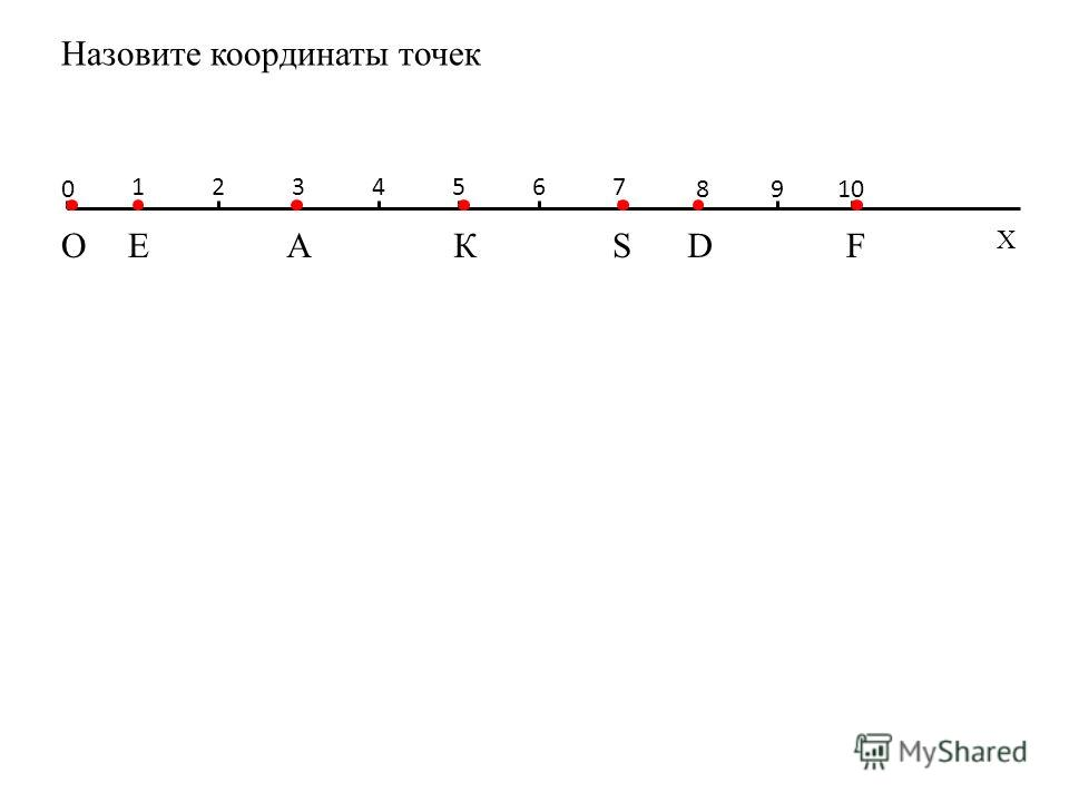 Х Е 1234567 8 АO 0 Назовите координаты точек 910 КFSD