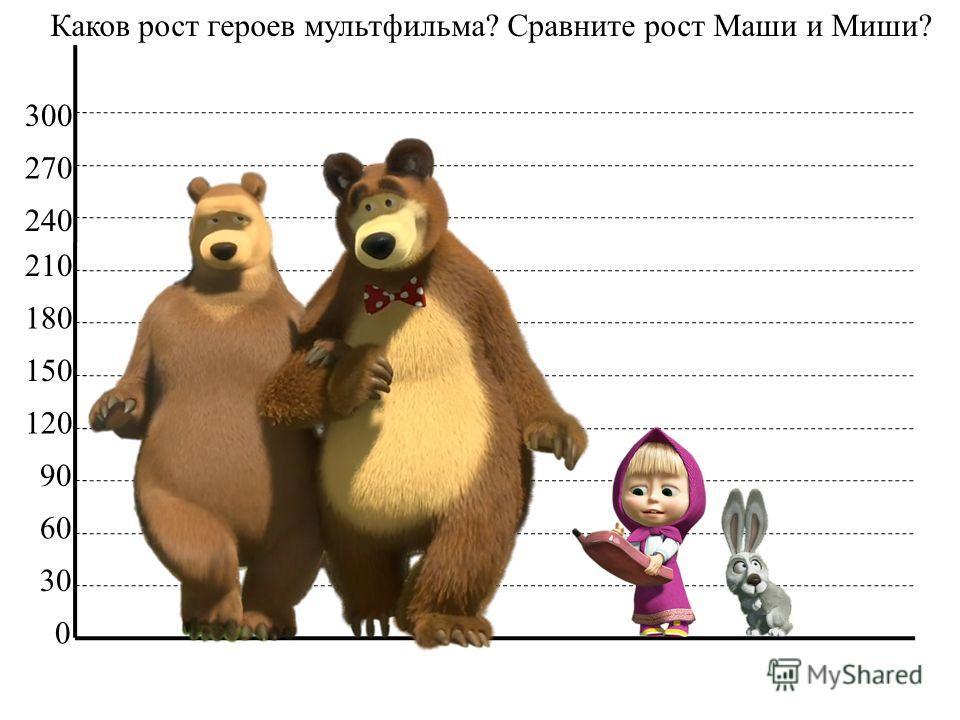 0 30 60 90 120 150 180 Каков рост героев мультфильма? Сравните рост Маши и Миши? 210 240 270 300