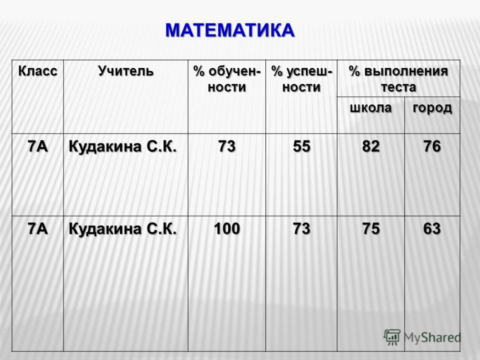 МАТЕМАТИКА КлассУчитель % обучен- ности % успеш- ности % выполнения теста школагород 7А Кудакина С.К. 73558276 7А 100737563