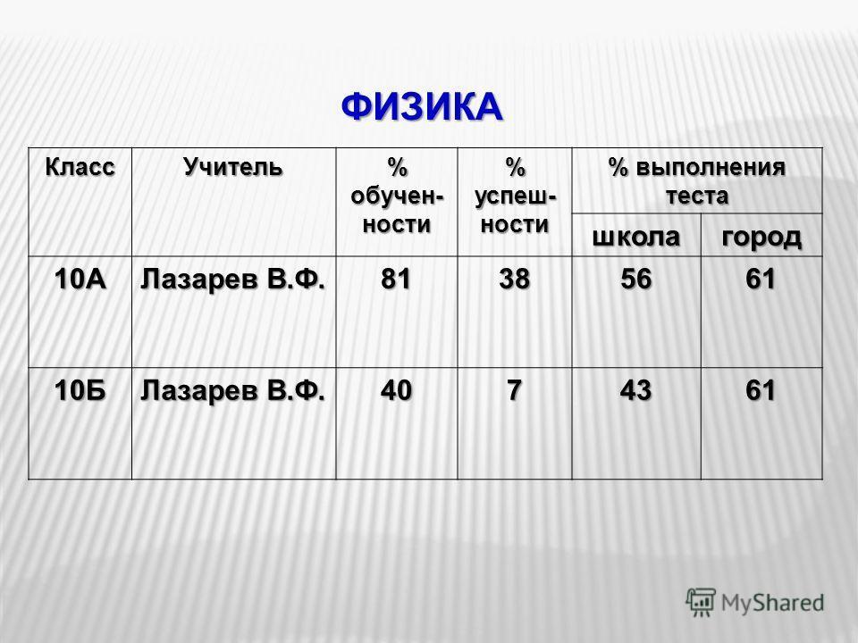 ФИЗИКА КлассУчитель % обучен- ности % успеш- ности % выполнения теста школагород 10А Лазарев В.Ф. 81385661 10Б 4074361