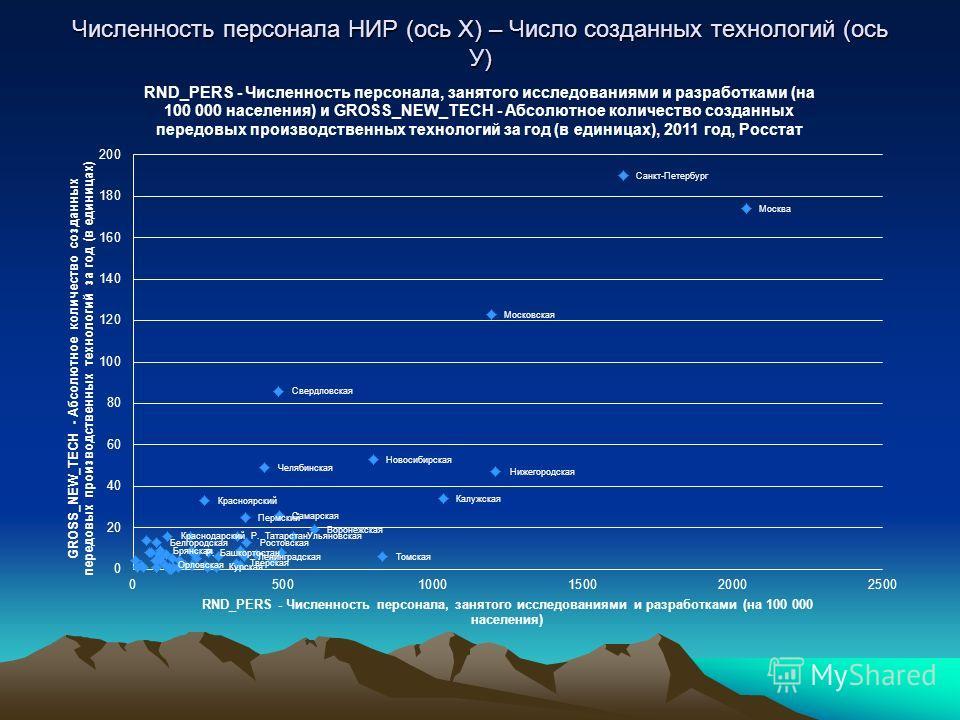 Численность персонала НИР (ось Х) – Число созданных технологий (ось У)