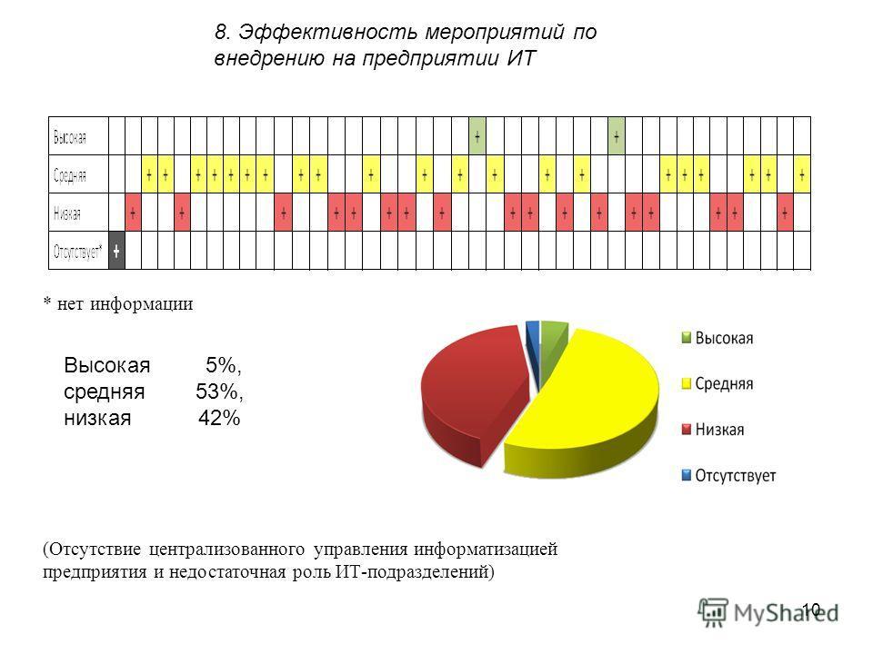 8. Эффективность мероприятий по внедрению на предприятии ИТ Высокая 5%, средняя 53%, низкая 42% (Отсутствие централизованного управления информатизацией предприятия и недостаточная роль ИТ-подразделений) * нет информации 10