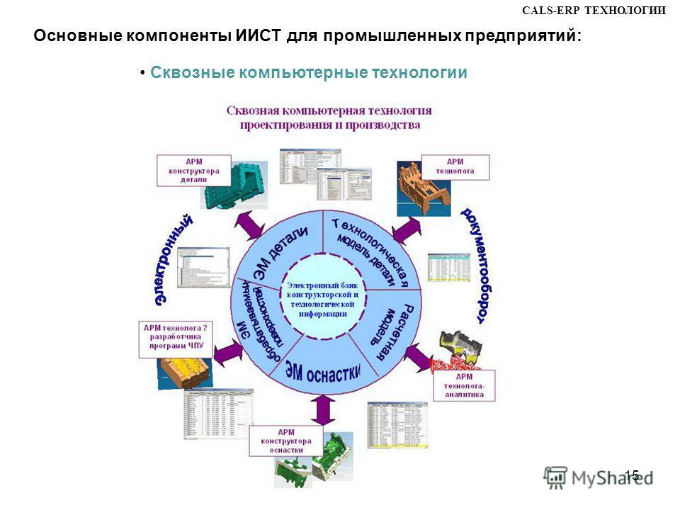 Сквозные компьютерные технологии CALS-ERP ТЕХНОЛОГИИ 15 Основные компоненты ИИСТ для промышленных предприятий: