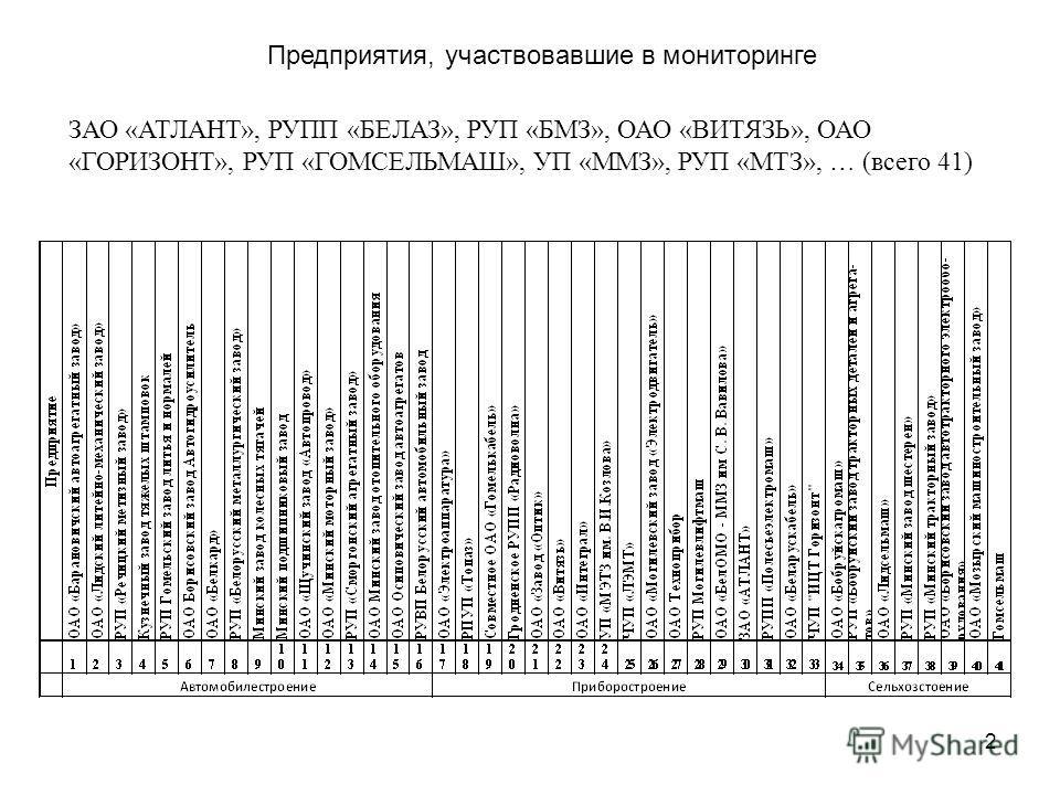 Предприятия, участвовавшие в мониторинге ЗАО «АТЛАНТ», РУПП «БЕЛАЗ», РУП «БМЗ», ОАО «ВИТЯЗЬ», ОАО «ГОРИЗОНТ», РУП «ГОМСЕЛЬМАШ», УП «ММЗ», РУП «МТЗ», … (всего 41) 2