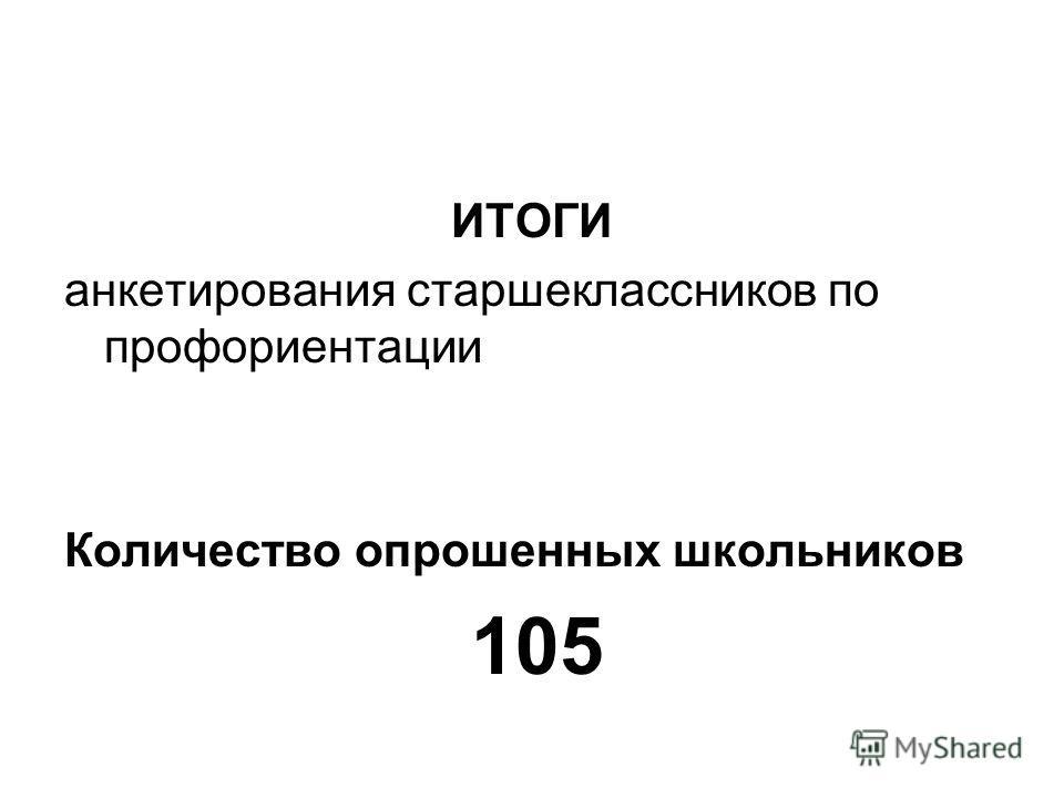 ИТОГИ анкетирования старшеклассников по профориентации Количество опрошенных школьников 105