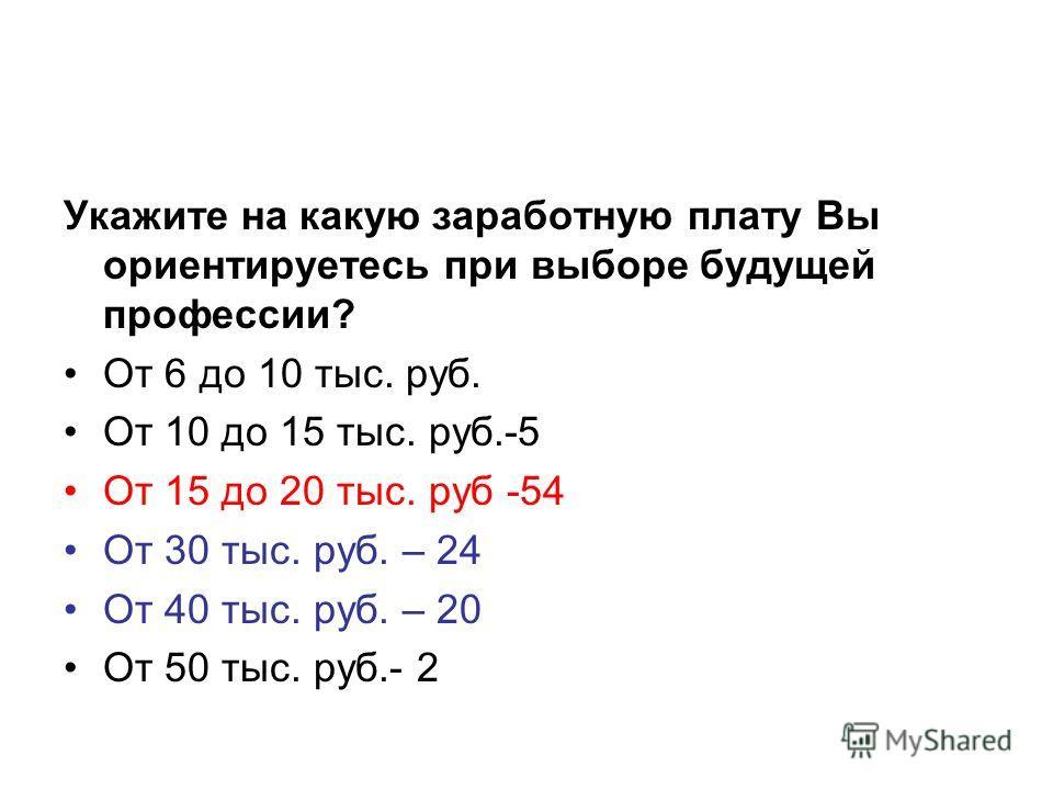Укажите на какую заработную плату Вы ориентируетесь при выборе будущей профессии? От 6 до 10 тыс. руб. От 10 до 15 тыс. руб.-5 От 15 до 20 тыс. руб -54 От 30 тыс. руб. – 24 От 40 тыс. руб. – 20 От 50 тыс. руб.- 2