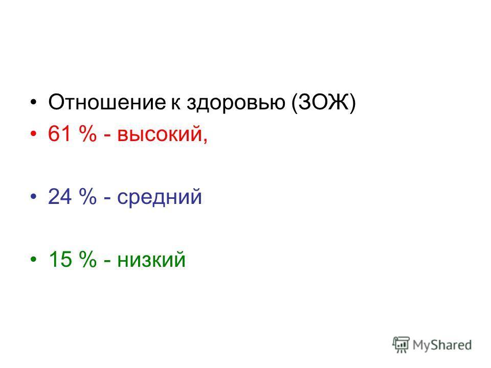 Отношение к здоровью (ЗОЖ) 61 % - высокий, 24 % - средний 15 % - низкий