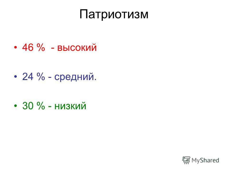 Патриотизм 46 % - высокий 24 % - средний. 30 % - низкий