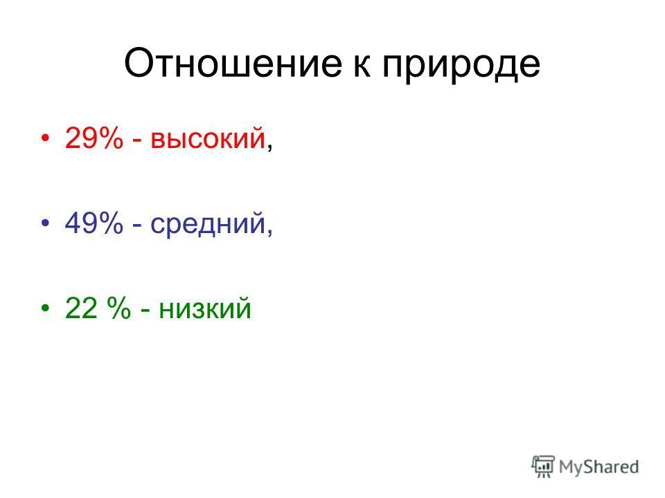 Отношение к природе 29% - высокий, 49% - средний, 22 % - низкий