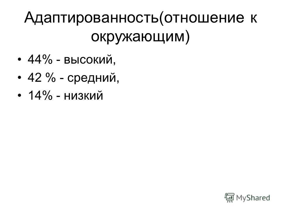 Адаптированность(отношение к окружающим) 44% - высокий, 42 % - средний, 14% - низкий