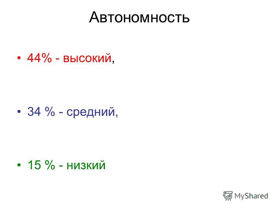 Автономность 44% - высокий, 34 % - средний, 15 % - низкий
