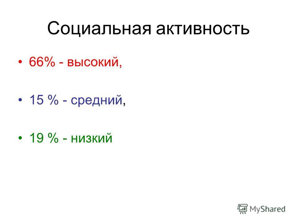 Социальная активность 66% - высокий, 15 % - средний, 19 % - низкий