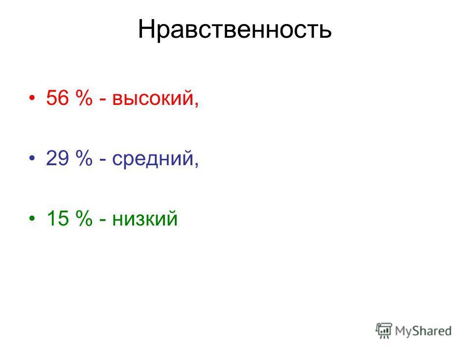 Нравственность 56 % - высокий, 29 % - средний, 15 % - низкий