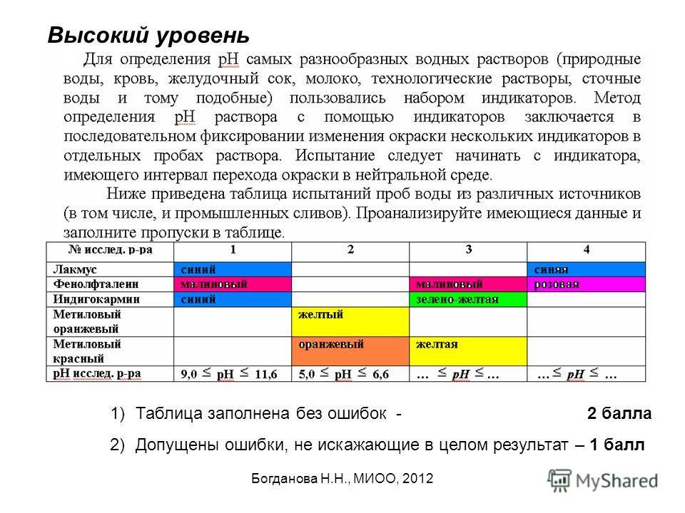 Богданова Н.Н., МИОО, 2012 Высокий уровень 1)Таблица заполнена без ошибок - 2 балла 2)Допущены ошибки, не искажающие в целом результат – 1 балл