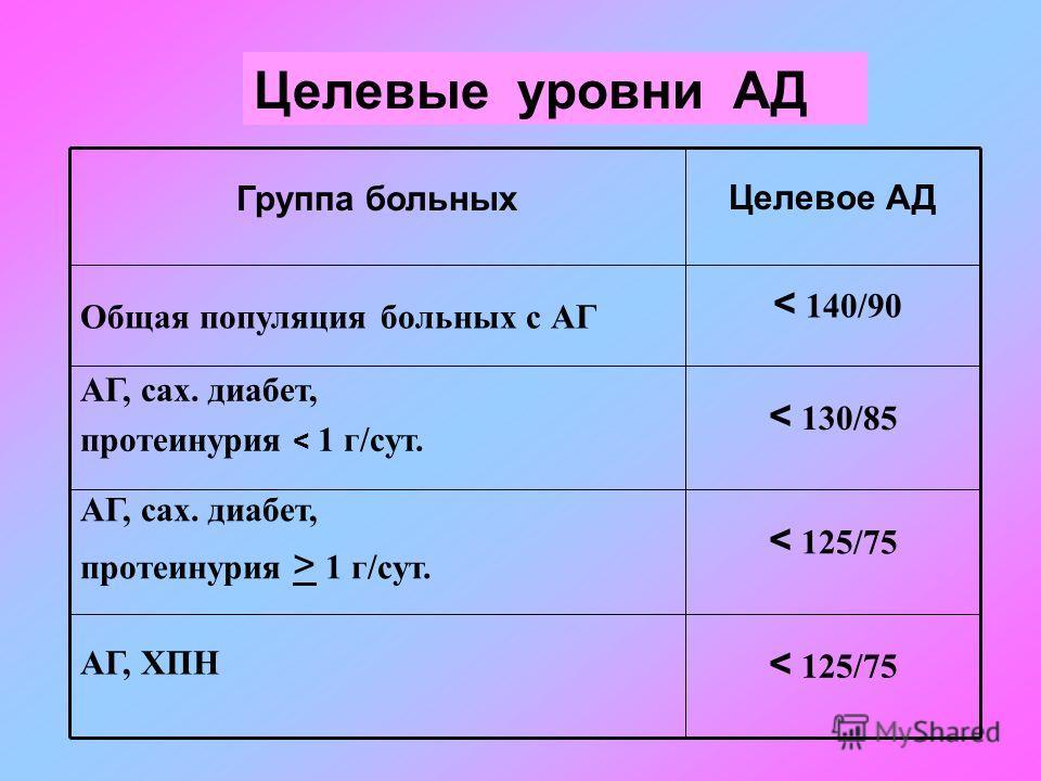 Целевые уровни АД < 125/75 АГ, ХПН < 125/75 АГ, сах. диабет, протеинурия > 1 г/сут. < 130/85 АГ, сах. диабет, протеинурия < 1 г/сут. < 140/90 Общая популяция больных с АГ Целевое АД Группа больных
