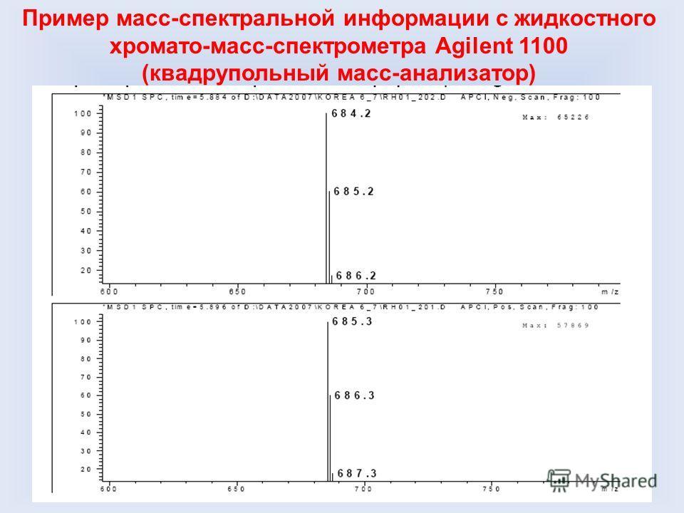Пример масс-спектральной информации с жидкостного хромато-масс-спектрометра Agilent 1100 (квадрупольный масс-анализатор)