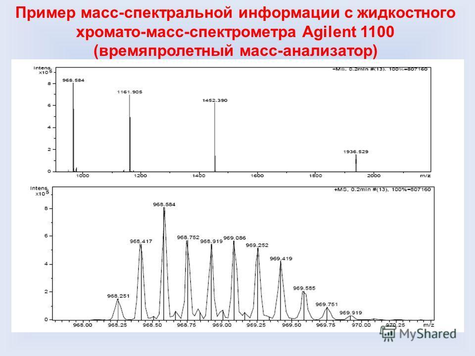 Пример масс-спектральной информации с жидкостного хромато-масс-спектрометра Agilent 1100 (времяпролетный масс-анализатор)